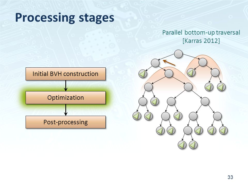 Processing stages Parallel bottom-up traversal [Karras 2012]